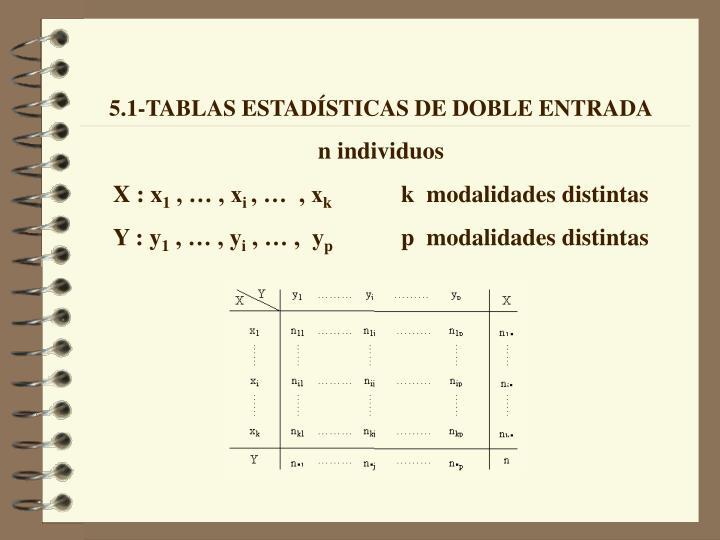 5.1-TABLAS ESTADÍSTICAS DE DOBLE ENTRADA
