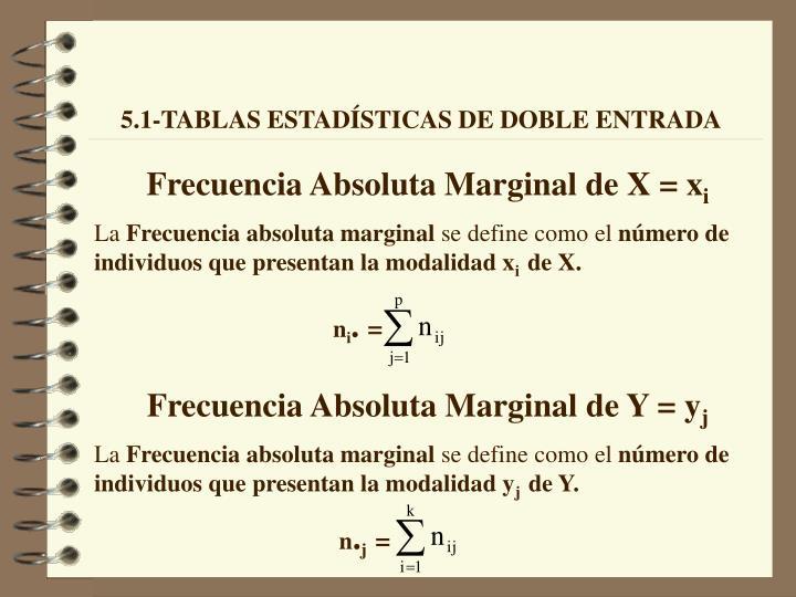 Frecuencia Absoluta Marginal de X = x
