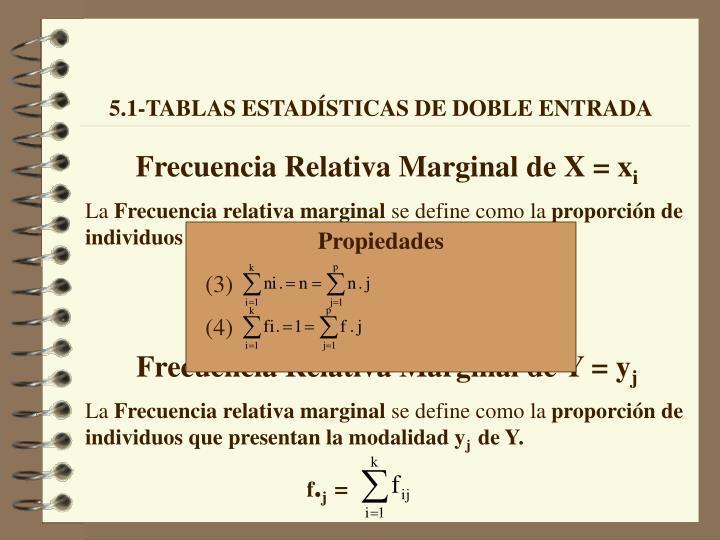 Frecuencia Relativa Marginal de X = x