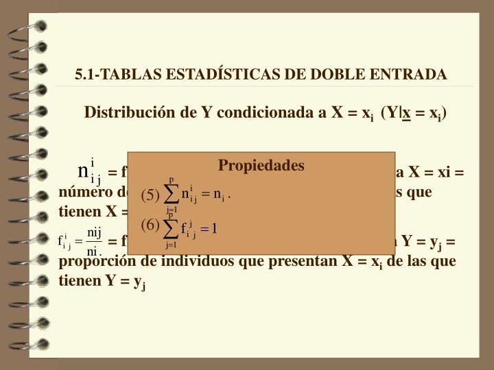 Distribución de Y condicionada a X = x