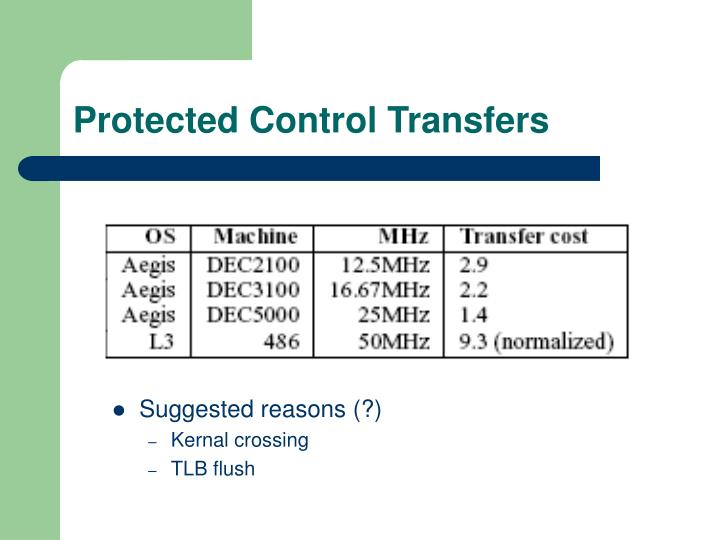Protected Control Transfers