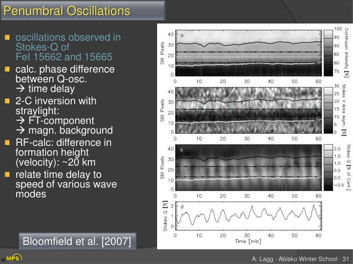 oscillations observed in Stokes-Q of