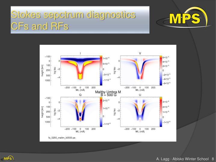 Stokes sepctrum diagnostics