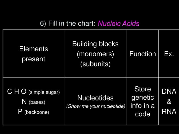 6) Fill in the chart: