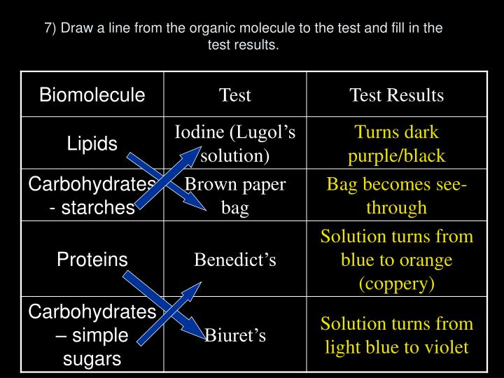 7) Draw a line from the organic molecule to the test and fill in the test results.