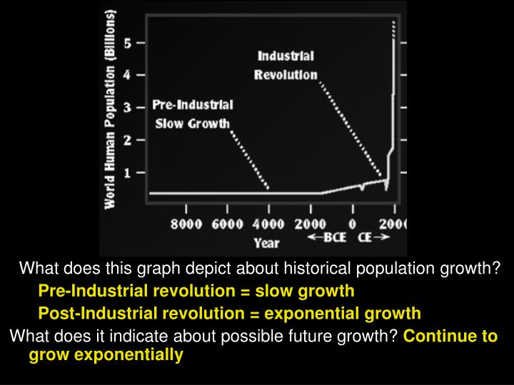 What does this graph depict about historical population growth?