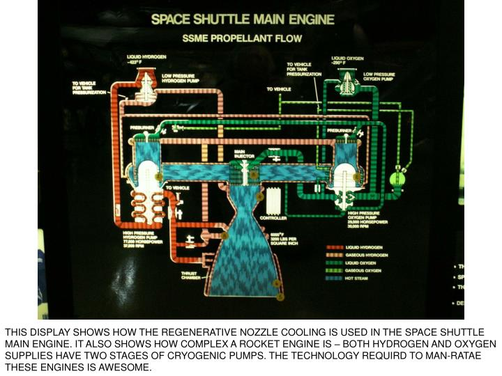 THIS DISPLAY SHOWS HOW THE REGENERATIVE NOZZLE COOLING IS USED IN THE SPACE SHUTTLE MAIN ENGINE. IT ALSO SHOWS HOW COMPLEX A ROCKET ENGINE IS – BOTH HYDROGEN AND OXYGEN SUPPLIES HAVE TWO STAGES OF CRYOGENIC PUMPS. THE TECHNOLOGY REQUIRD TO MAN-RATAE THESE ENGINES IS AWESOME.