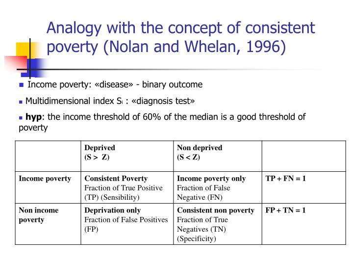 Analogy with the concept of consistent poverty (Nolan and Whelan, 1996)