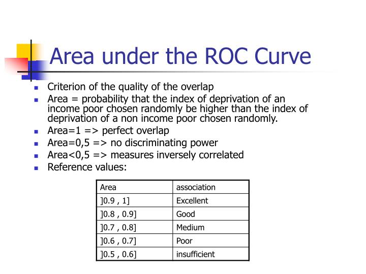 Area under the ROC Curve