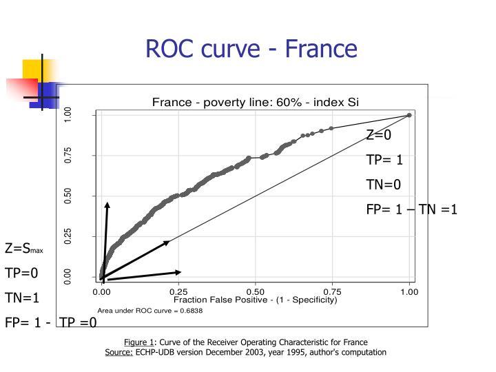 ROC curve - France