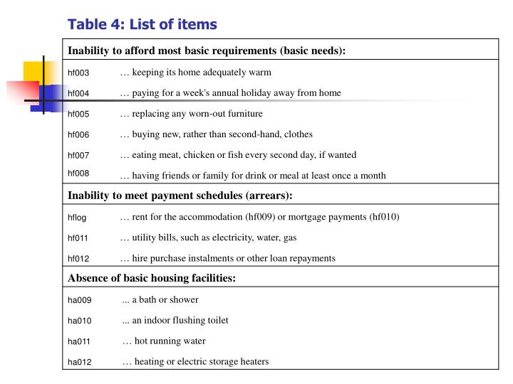 Table 4: List of items
