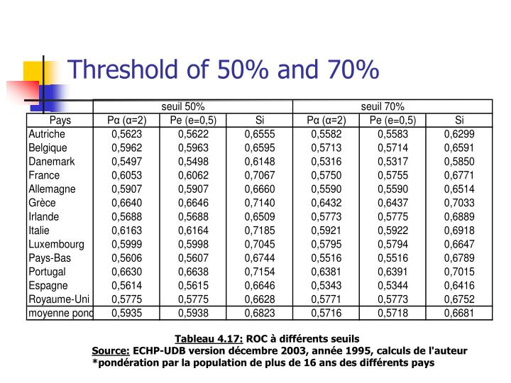 Threshold of 50% and 70%