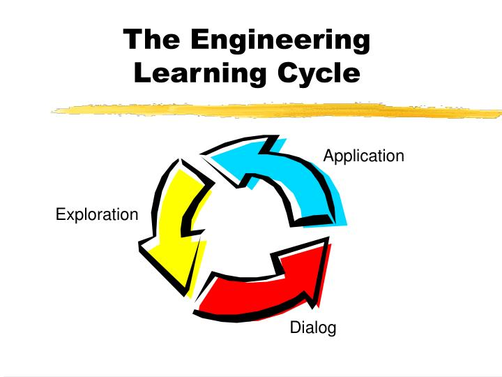 The Engineering    Learning Cycle