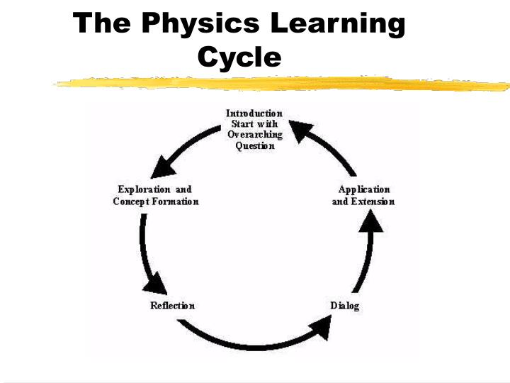 The Physics Learning Cycle