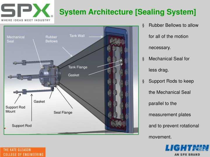 System Architecture [Sealing System]