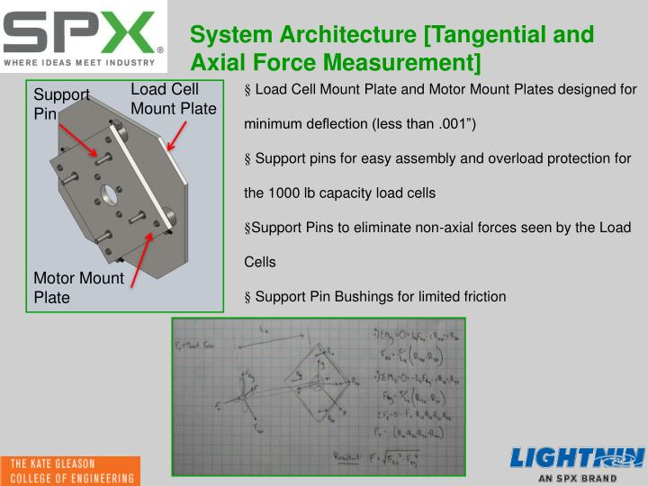 System Architecture [Tangential and Axial Force Measurement]