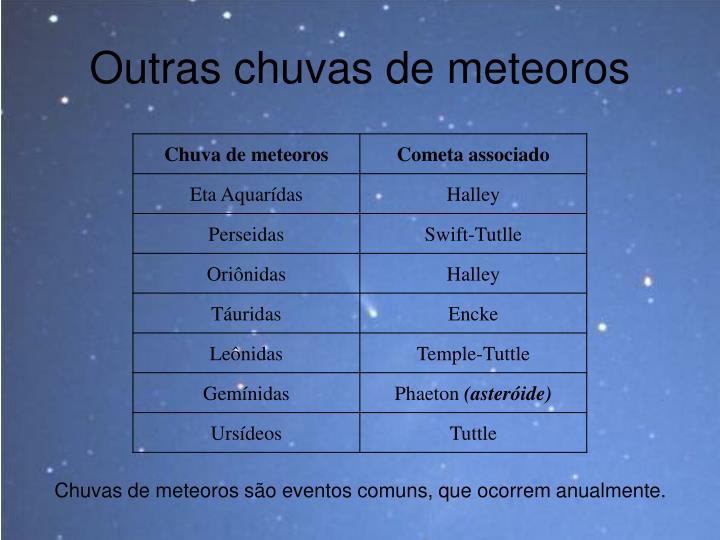 Outras chuvas de meteoros