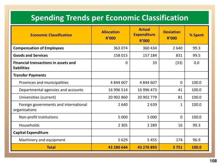 Spending Trends per Economic Classification