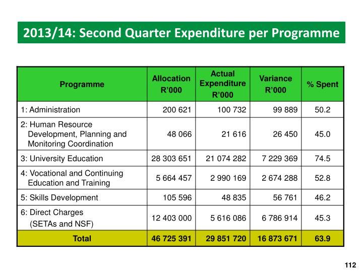 2013/14: Second Quarter Expenditure per Programme