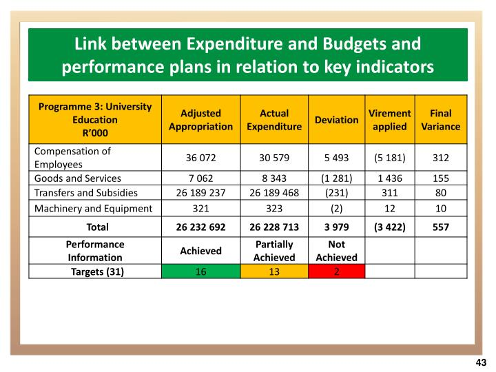 Link between Expenditure and Budgets and performance plans in relation to key indicators