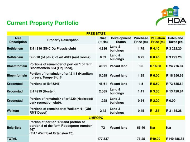 Current Property Portfolio