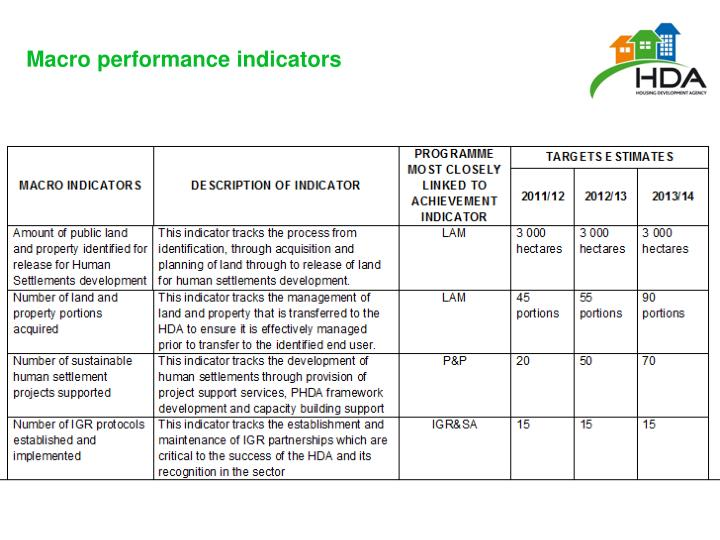 Macro performance indicators