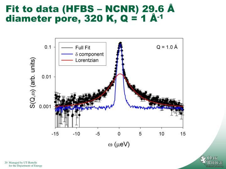 Fit to data (HFBS – NCNR) 29.6 Å diameter pore, 320 K, Q = 1 Å