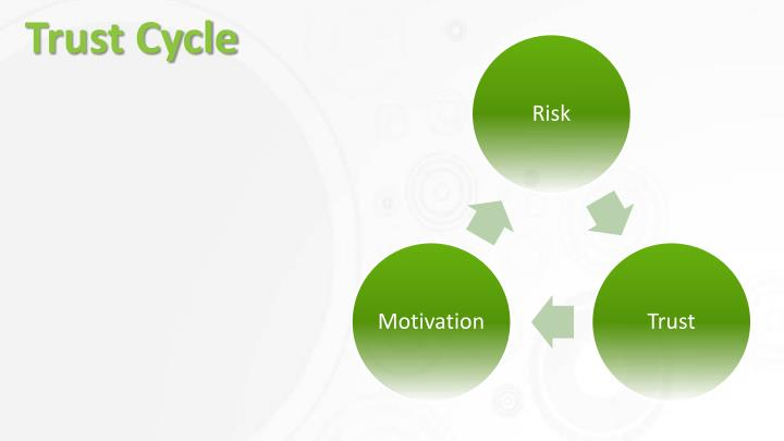 Trust Cycle