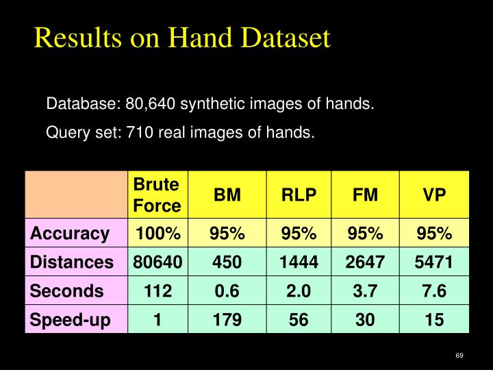 Results on Hand Dataset