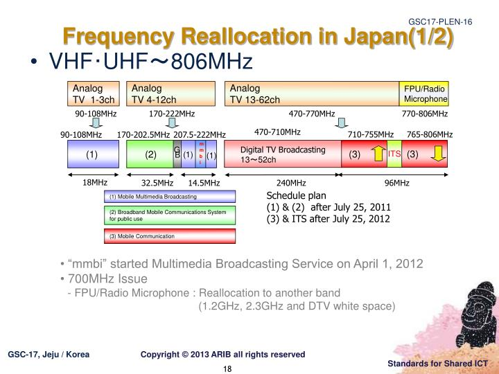 Frequency Reallocation in Japan(1/2)