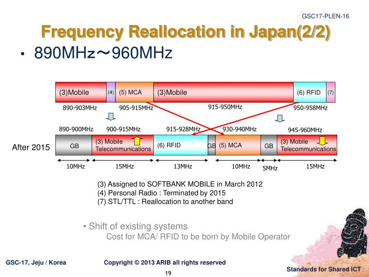 Frequency Reallocation in Japan(2/2)