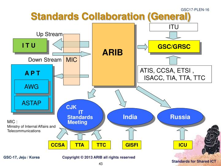 Standards Collaboration (General)