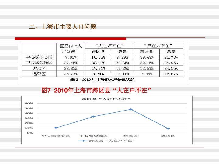 二、上海市主要人口问题
