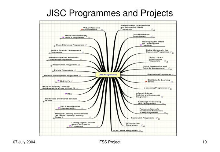 JISC Programmes and Projects