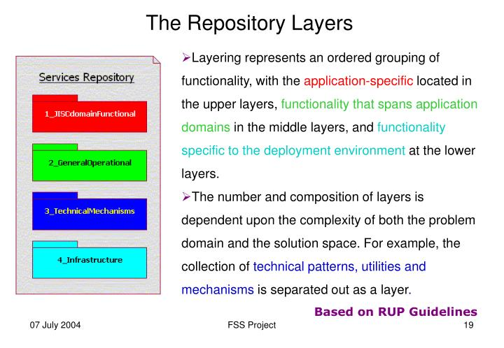 The Repository Layers