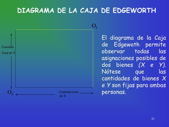 DIAGRAMA DE LA CAJA DE EDGEWORTH