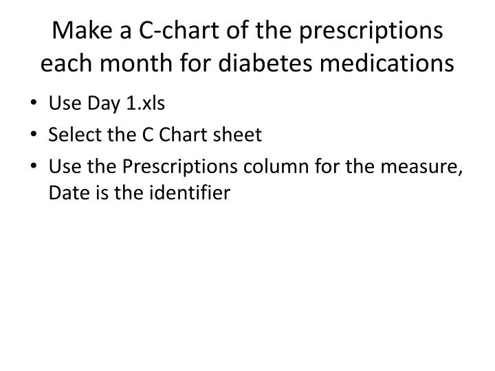 Make a C-chart of the prescriptions each month for diabetes medications