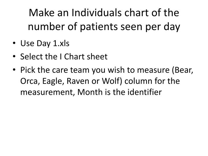 Make an Individuals chart of the number of patients seen per day