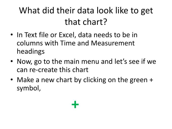 What did their data look like to get that chart?