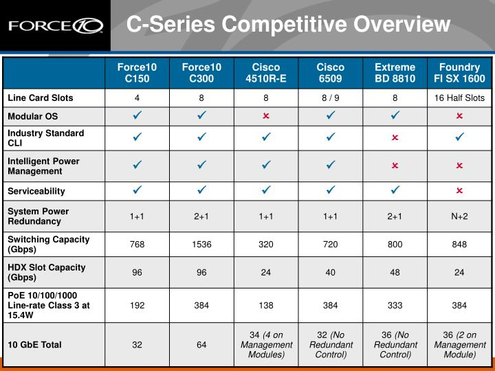 C-Series Competitive Overview