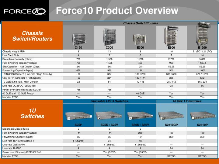 Force10 Product Overview