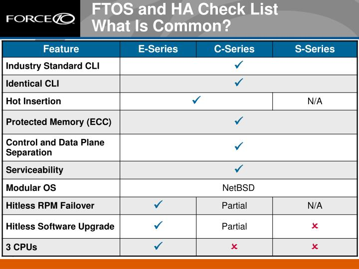 FTOS and HA Check List