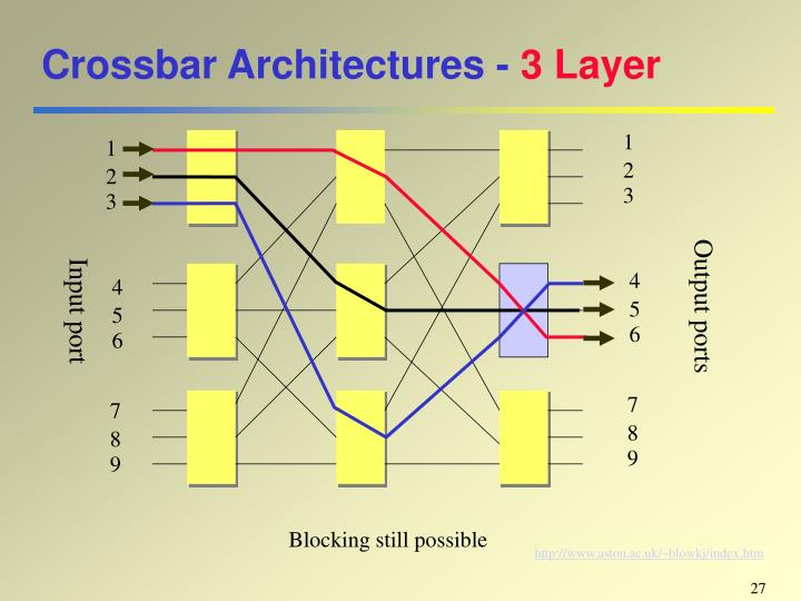 Crossbar Architectures