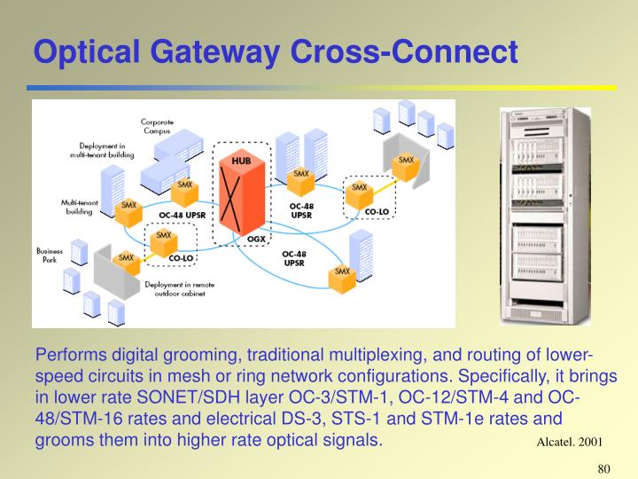 Optical Gateway Cross-Connect