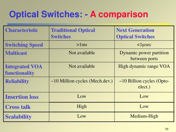 Optical Switches: -