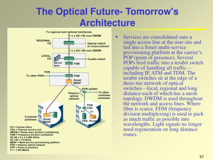 The Optical Future-