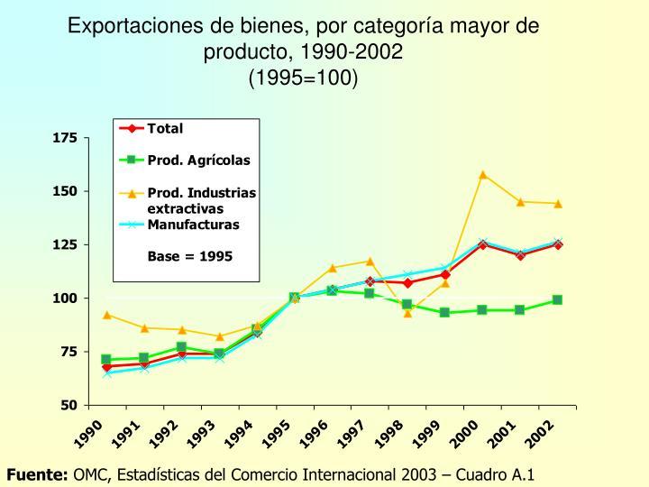 Exportaciones de bienes, por categoría mayor de producto, 1990-2002