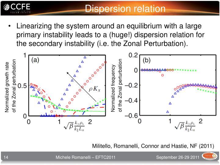 Dispersion relation