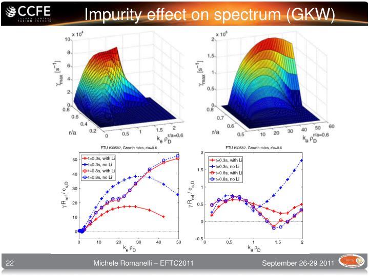 Impurity effect on spectrum (GKW)