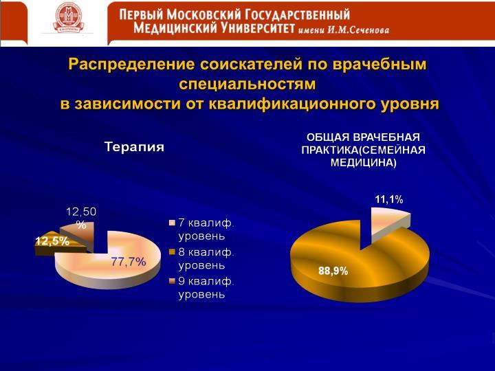 Распределение соискателей по врачебным специальностям